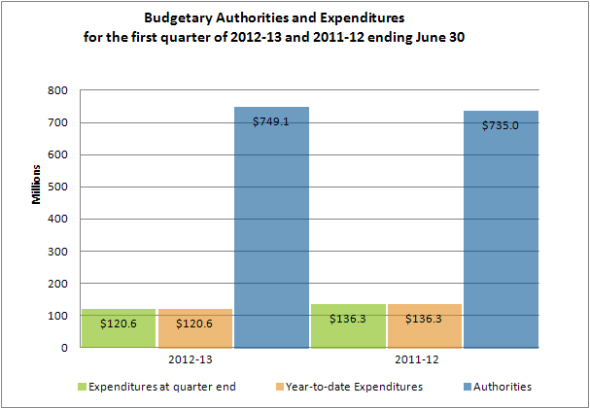 Budgetary Authorities and Expenditures for the first quarter of 2012-13 and 2011-12 ending June 30