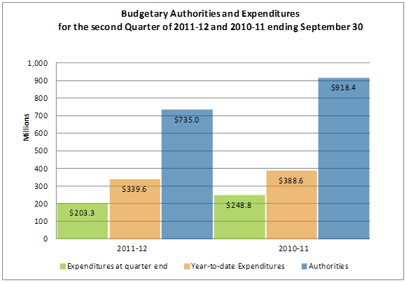 Budgetay Authorities and Expenditures for the second Quarter of 2011-12 and 2010-11 ending September 30
