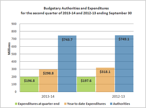Bar Chart representing Budgetary Authorities and Expenditures for the second quarter of 2013-14 and 2012-13 ending September 30