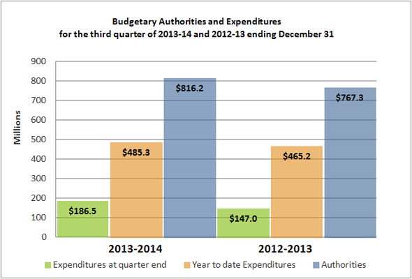 Budgetary Authorities and Expenditures Graph