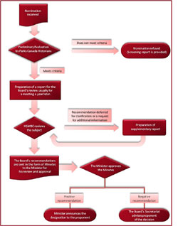 Flowchart of the Designation Process