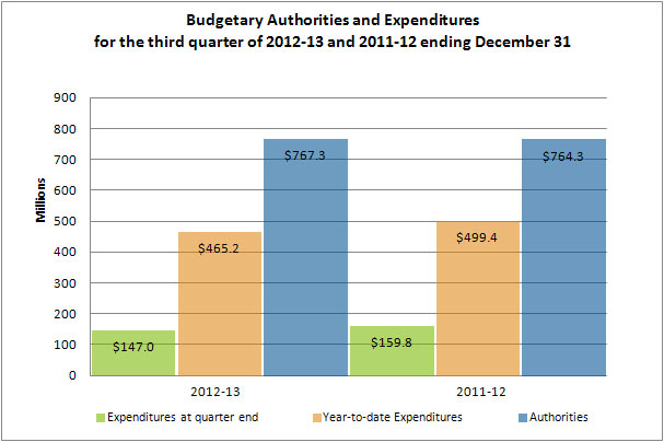 Comparison of Net Budgetary Authorities and Expenditures as of December 31, 2012 and December 31, 2011 (in millions of dollars)