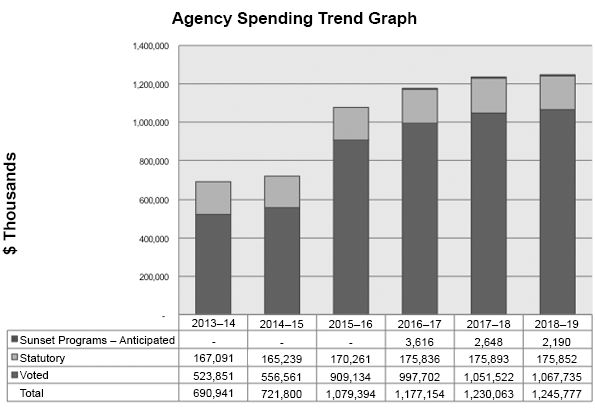 This graph demonstrates data of the Actual and Planned Spending for Parks Canada. A table with data from this graph follows