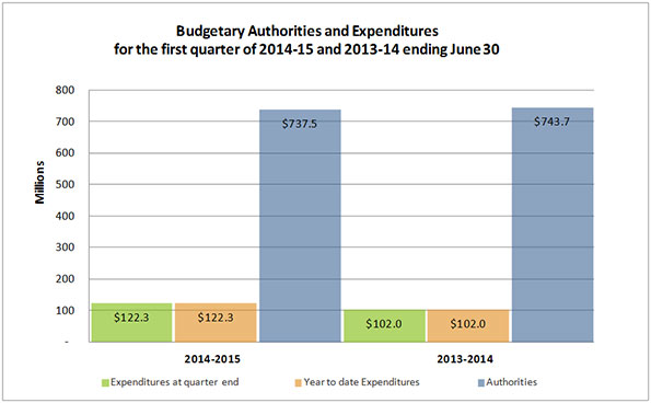 Chart of budgetary authorities and expenditures for the first quarter of 2014-15 and 2013-14 ending June 30