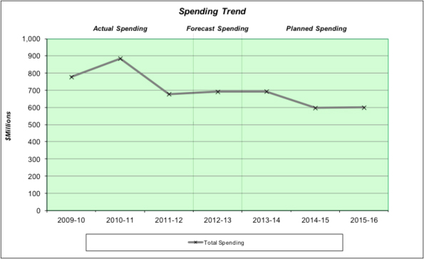 Graph - Parks Canada Agency Spending Trend