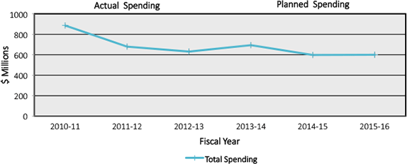 Graph - Spending Trend