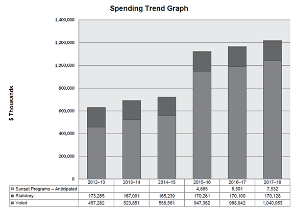 bar graph showing the Parks Canada Agency's actual spending for the fiscal years 2012-13 to 2014-15, and planned spending for the fiscal years 2015-16 to 2017-18.