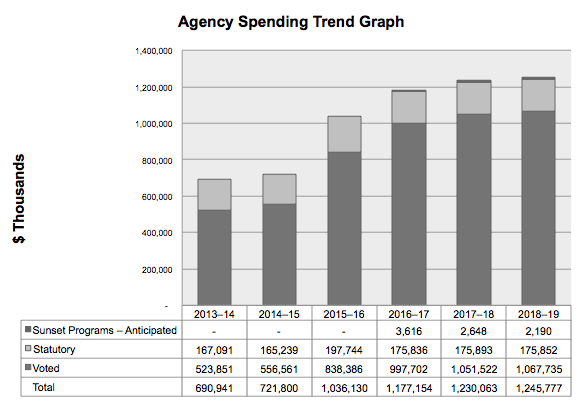 bar graph showing the Parks Canada Agency's actual spending for the fiscal years 2013-14 to 2015-16, and planned spending for the fiscal years 2016-17 to 2018-19.