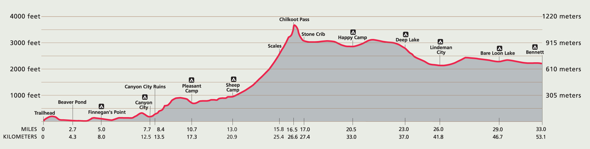 Chilkoot Trail Elevation Map.Chilkoot Trail Profile Chilkoot Trail National Historic Site