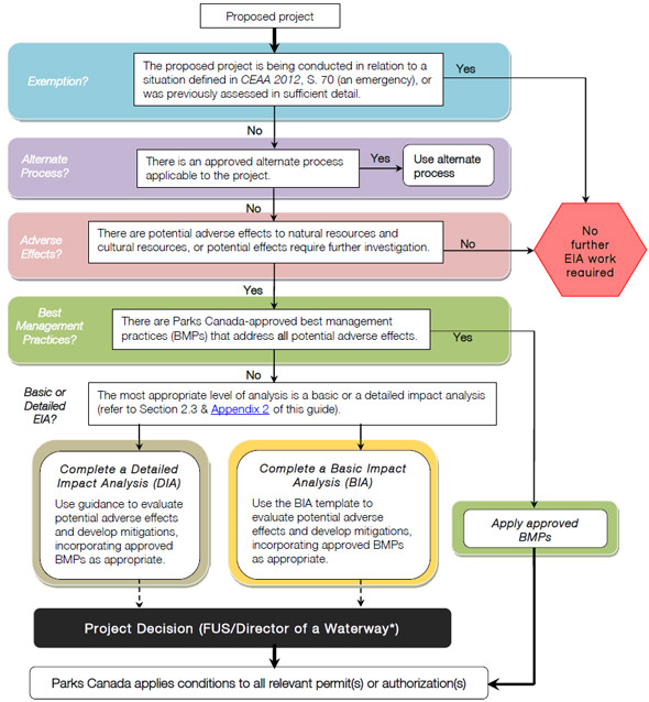 Flow chart describing the process for determining whether an Environmental Impact Analysis is required
