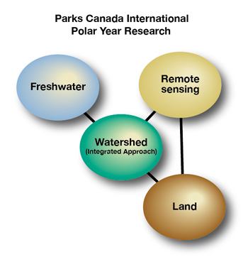 Parks Canada International Polar Year Research