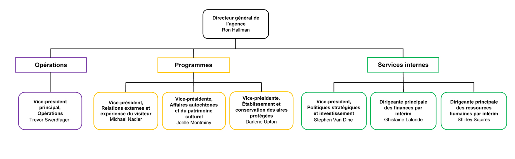 A chart showing the organization of Parks Canada's senior management into three categories: Operations, Programs, and Internal Support Services.