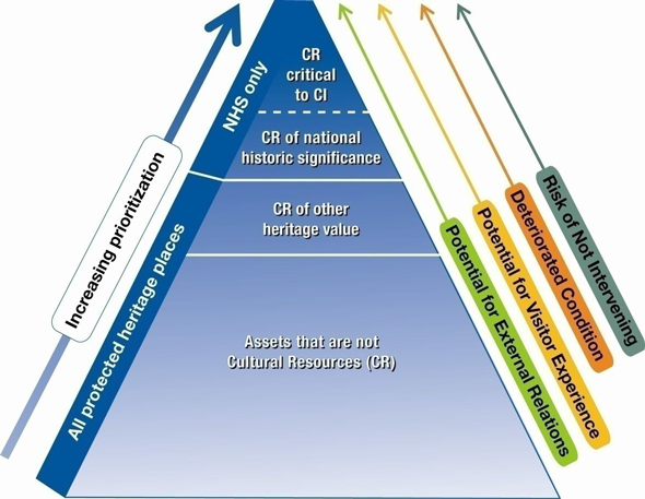 heritage value of the resource cultural resources of national historicSubordination Of Individual Interest To General Interest