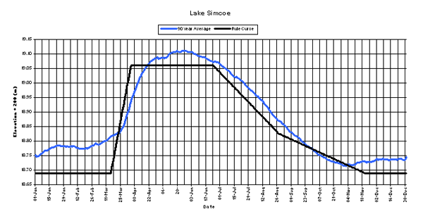 Lake Simcoe Rule Curve and 90 year average levels