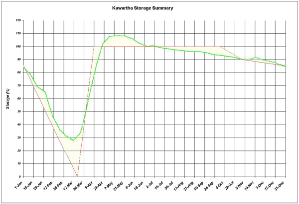 Kawartha Storage Summary