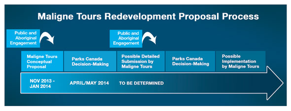 Maligne Tours Redevelopment Proposal Process