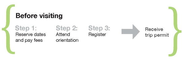 Graphic showing the steps for get a trip permit