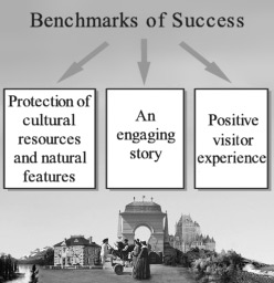 Diagram of the Benchmarks of Success for National Historic Sites. The benchmarks are Protection of Cultural Resources, the Presentation of An Engaging Story and a Positive Visitor Experience.