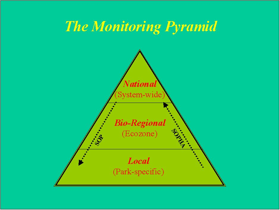 The Parks Canada Ecological Integrity Monitoring Pyramid - The national monitoring program will be organised so that monitoring information is collected at national, bioregional and park scales.  The monitoring information at the national and regional levels will flow down to the parks to report on park-level ecological integrity.  The park and regional monitoring data will also flow up, for reporting at a national scale